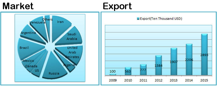 rubber-industrial-hose-market-exports